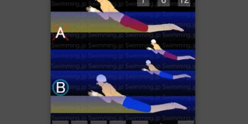 平泳ぎのドリル 体重移動と高いボディポジション